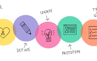 Design Thinking oder wie Designer denken