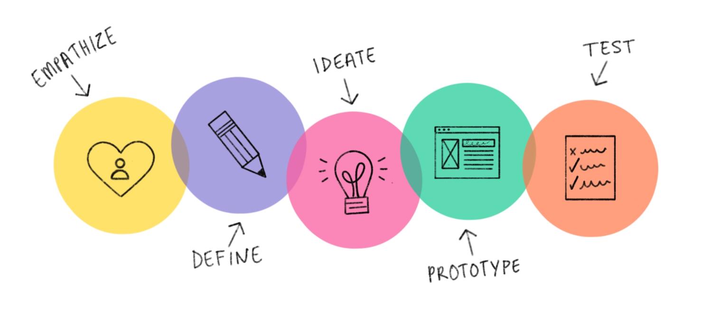 Design Thinking oder wie Designer denken | Wissen im Wandel